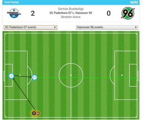 Thống kê minh họa bàn thắng của Stoppelkamp