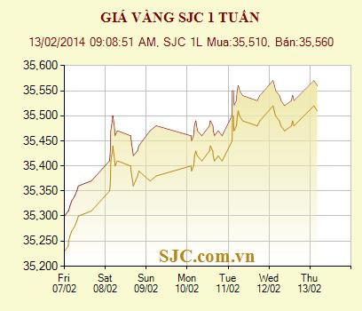 Hai ngày liên tục giá vàng không thể vượt mức 35,57 triệu đồng/lượng