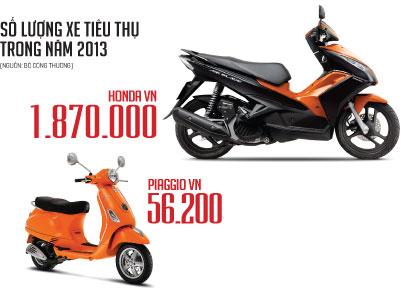 Thị trường xe máy: Hết nạc vạc đến xương