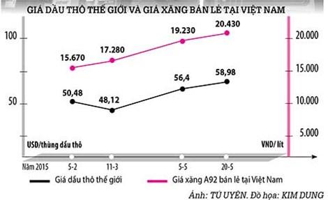 Giá xăng tăng: Điều hành thuế bất hợp lý