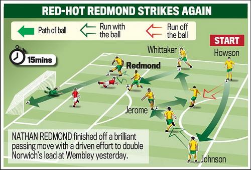 Pha phối hợp của Norwich dẫn đến bàn thắng của Redmond