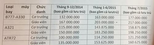 Bảng lộ trình cải cách tiền lương của Vietnam Airlines từ tháng 7-2014 đến tháng 7-2015.