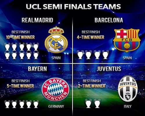 Bốn đội bóng mạnh nhất châu Âu trước giờ bốc thăm