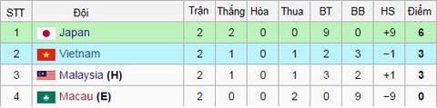 Điểm số ở bảng I sau 2 lượt trận