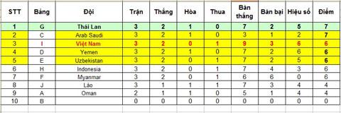Bảng xếp hạng các đội đứng thứ hai có thành tích tốt nhất