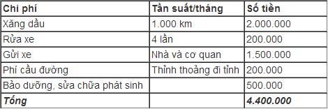 Thu nhập bao nhiêu để đủ 'nuôi' ô tô ở Việt Nam?