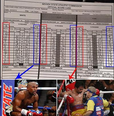 Biên bản trận đấu được Sportsmail công bố, thể hiện Pacquiao được chấm điểm thắng thay vì Mayweather