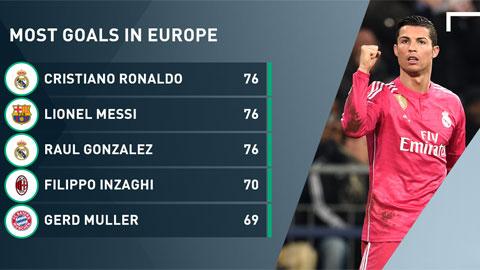 Ronaldo cán mốc ghi bàn của Ronaldo và Raul ở Champions League