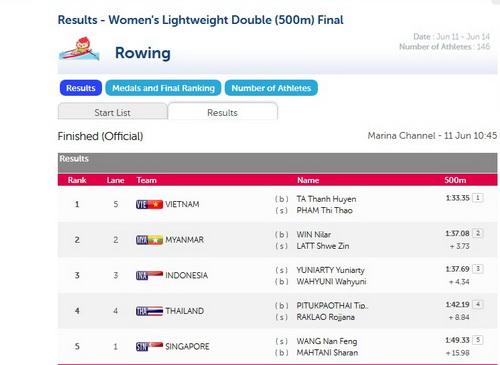 Bảng thành tích thuyền đôi nữ 500m trên webisite đại hội