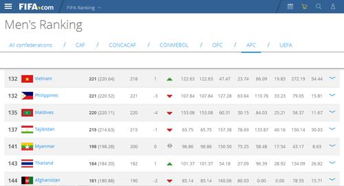Tuyển Việt Nam trên bảng xếp hạng FIFA