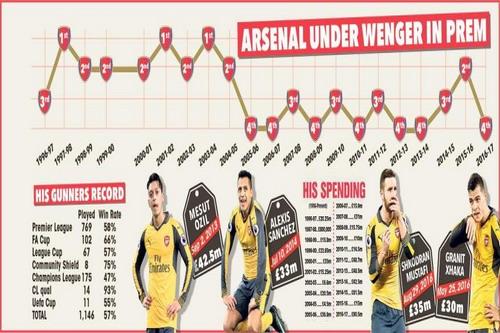 Biểu đồ thành tích thiếu ổn định của Arsenal