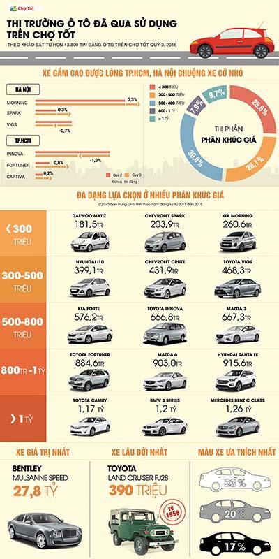 Khảo sát thị trường ô tô tại Chợ Tốt