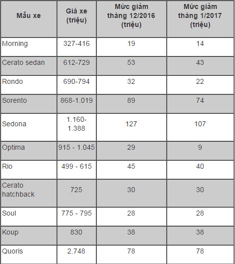 Mức giảm giá của một số mẫu xe Kia trong tháng 1/2017 thấp hơn cả tháng 12/2016