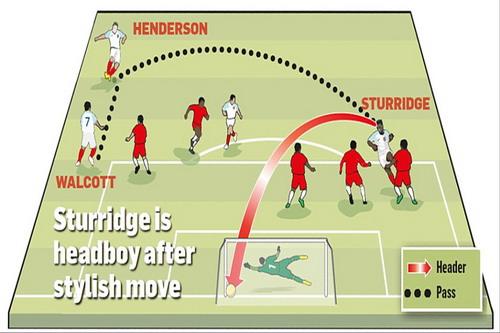 Sơ đồ bàn thắng mở tỉ số của Sturridge