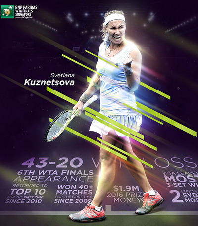 Svetlana Kuznetsova giành suất vé cuối cùng đến Singapore