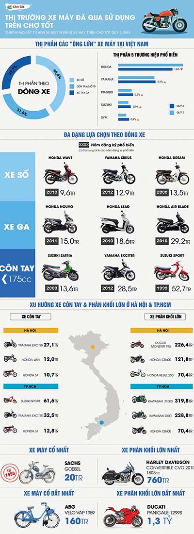 Biểu đồ thị trường xe máy đã qua sử dụng quý III/2016