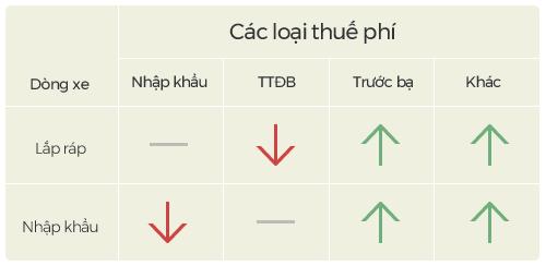 Giá ô tô năm 2018 - nỗi thấp thỏm của người Việt - Ảnh 4.