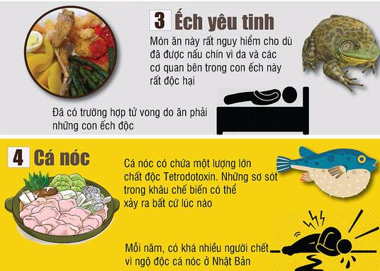 Những món ăn khoái khẩu nhưng nguy hiểm đến tính mạng - Ảnh 2.