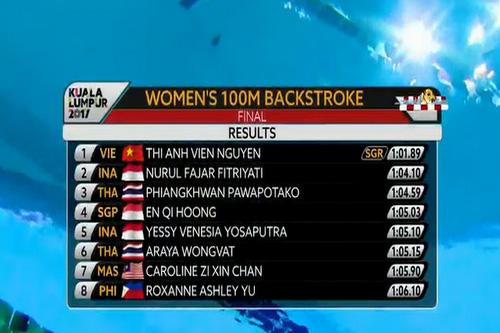 SEA Games ngày 21-8: Ánh Viên giành HCV, phá kỷ lục 100 m ngửa - Ảnh 2.