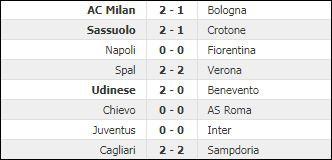 Tê giác Gattuso có chiến thắng đầu tiên tại Milan - Ảnh 4.