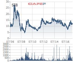 Sacombank bất ngờ muốn hủy niêm yết cổ phiếu trên HoSE - Ảnh 1.