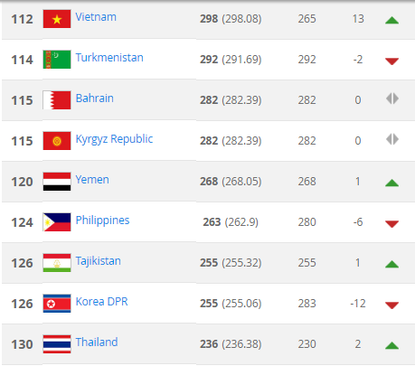 Tăng 13 bậc, tuyển Việt Nam lên đỉnh Đông Nam Á - Ảnh 2.