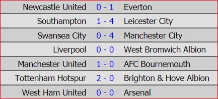 Man City lập kỷ lục 15 trận thắng tại Ngoại hạng Anh - Ảnh 8.