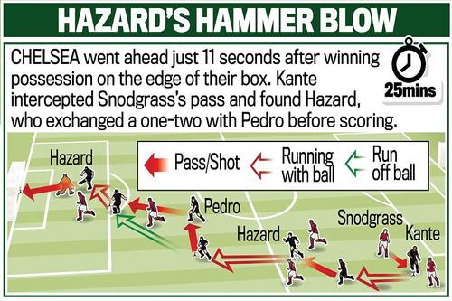 Mô phỏng bàn thắng của Hazard (theo nhật báo Daily Mail)