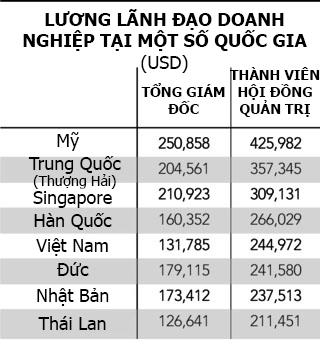 Lương lãnh đạo doanh nghiệp Việt nằm trong top khủng châu Á - Ảnh 1.