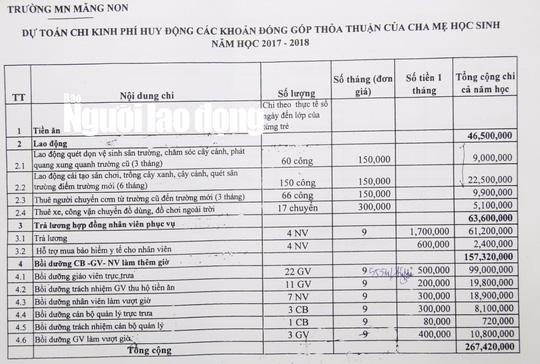 Phụ huynh phải bồi dưỡng cho trường mầm non 157 triệu đồng - Ảnh 1.