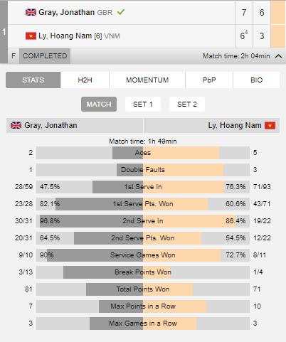 Lý Hoàng Nam lỡ hẹn danh hiệu vô địch lần 3 - Ảnh 2.