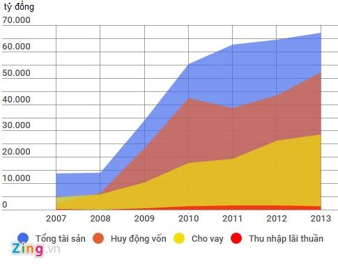 Biểu đồ các chỉ số cơ bản của OceanBank trong giai đoạn 2007-2013. Đồ họa: Quang Thắng.