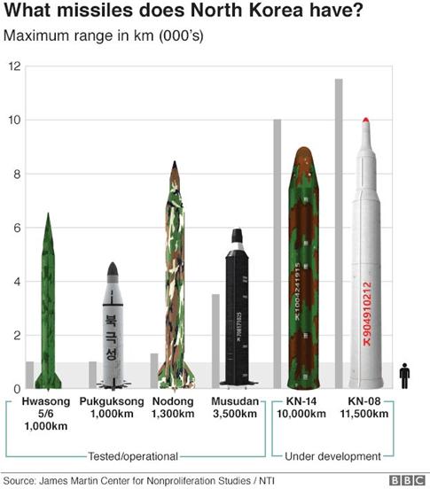 Sốc với động cơ tên lửa Triều Tiên - Ảnh 1.