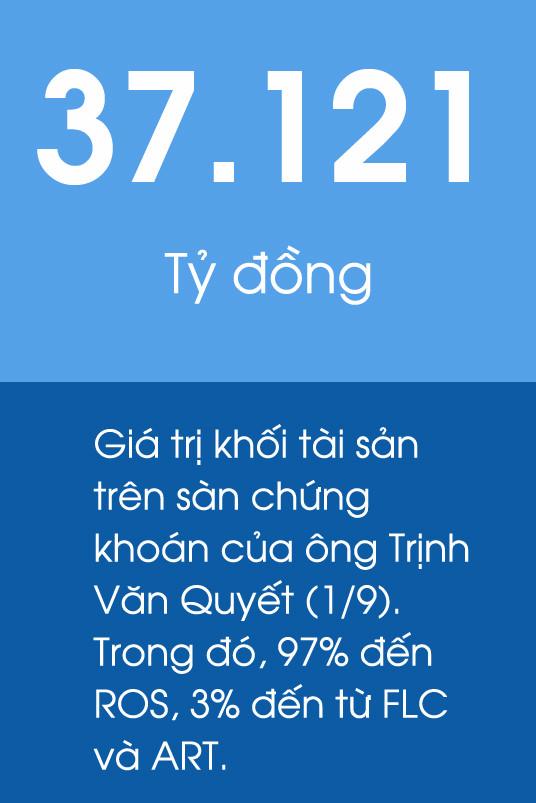Số phận các cổ phiếu gắn với đại gia Trịnh Văn Quyết - Ảnh 1.