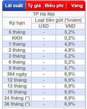 BIDV bất ngờ nâng mạnh lãi suất tiền gửi - Ảnh 1.