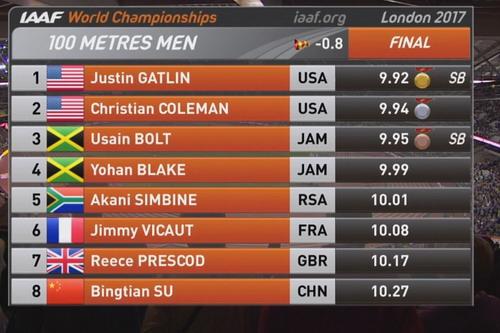 Lần cuối đua tài 100m, tượng đài Usain Bolt thảm bại - Ảnh 5.