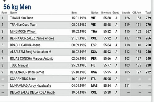 Thạch Kim Tuấn vô địch cử tạ thế giới hạng 56kg - Ảnh 2.