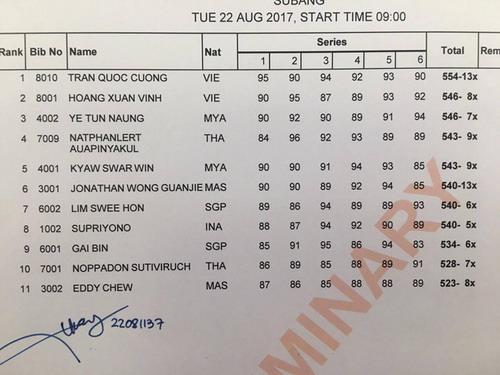 SEA Games ngày 22-8: Lê Tú Chinh trở thành tân nữ hoàng tốc độ - Ảnh 17.