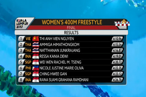 SEA Games ngày 22-8: Lê Tú Chinh trở thành tân nữ hoàng tốc độ - Ảnh 11.