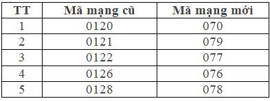 14 triệu SIM 11 số MobiFone đã được chuyển đổi về 10 số - Ảnh 2.