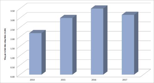 Vì sao giá ôtô sản xuất trong nước vẫn cao hơn xe nhập khẩu từ ASEAN? - Ảnh 4.