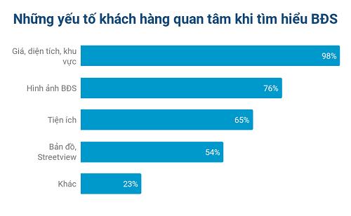 Doanh nghiệp BĐS thu hút khách hàng nhờ công nghệ - Ảnh 3.