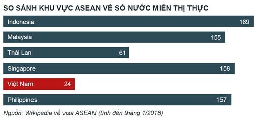 Visa - rào cản du lịch Việt Nam phát triển - Ảnh 3.