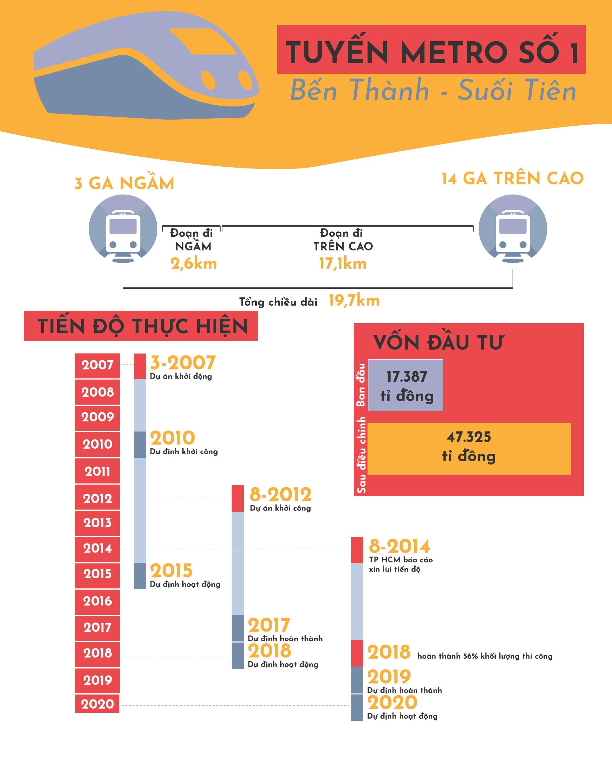 """[eMagazine] - Metro Bến Thành - Suối Tiên """"lùm xùm"""" sau thanh tra, kiểm toán - Ảnh 1."""
