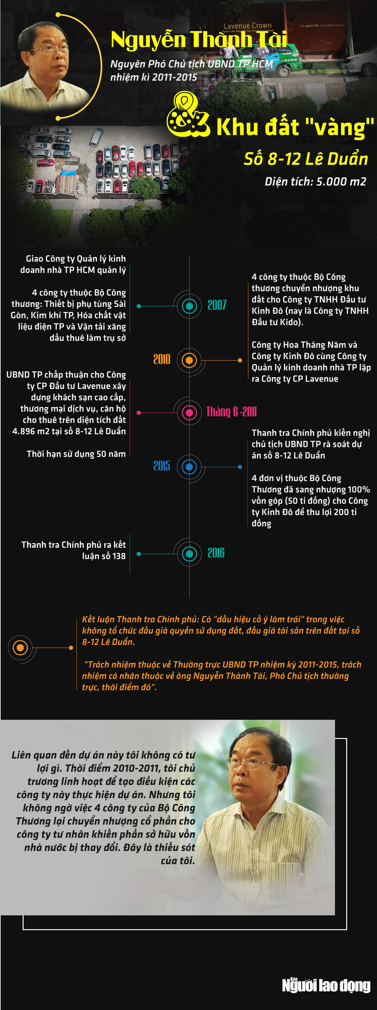[Infographic] - Ông Nguyễn Thành Tài và khu đất vàng 8-12 Lê Duẩn - Ảnh 1.