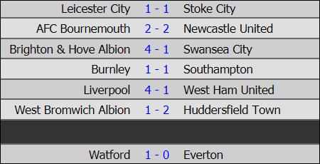 Đại thắng, Liverpool vươn lên vị trí thứ 2 - Ảnh 6.