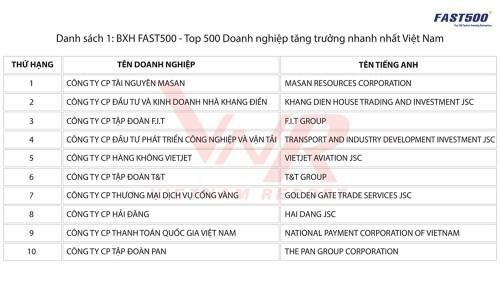 Khang Điền lọt top 10 doanh nghiệp tăng trưởng nhanh nhất Việt Nam - Ảnh 1.