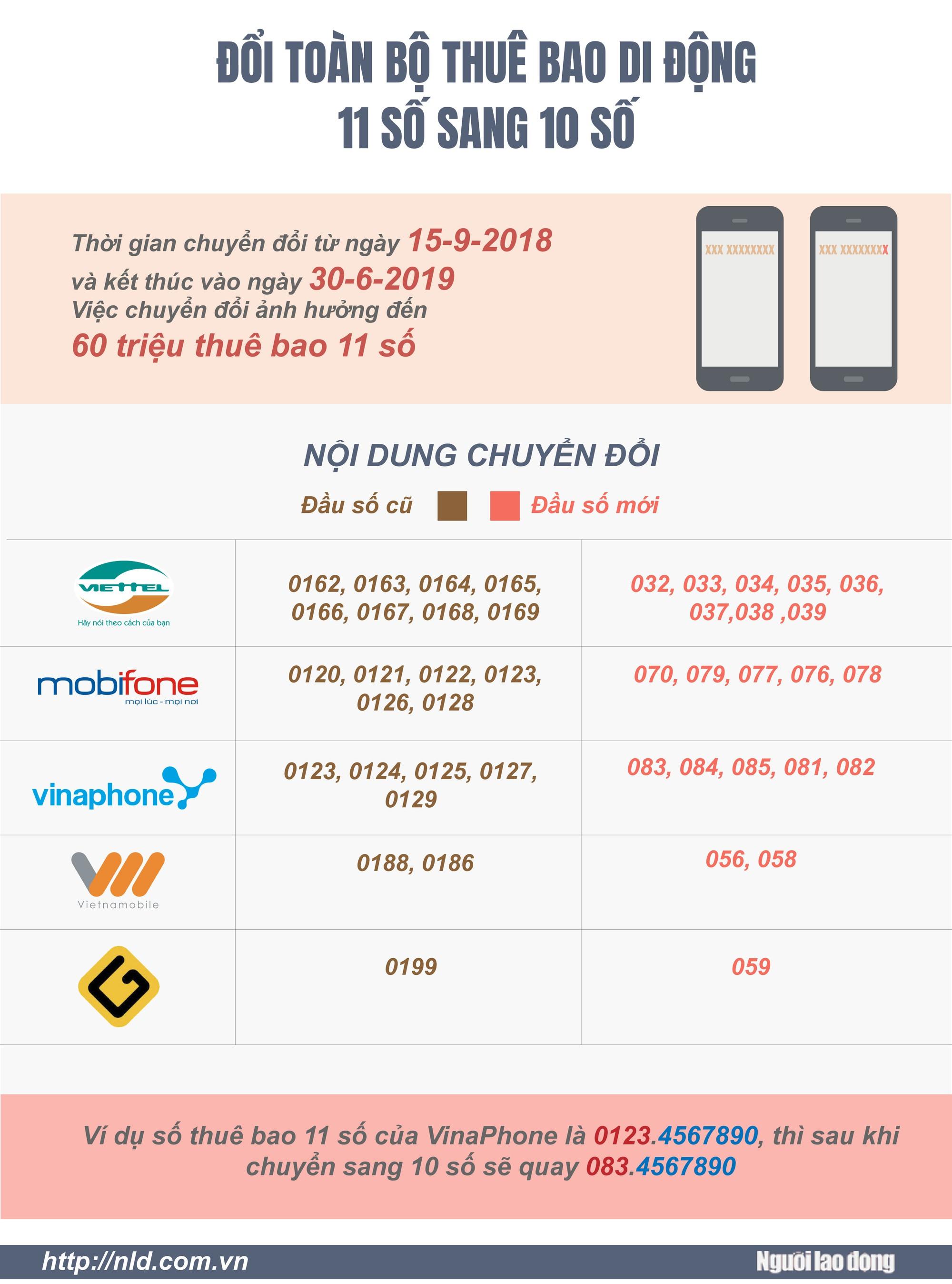 (Infographic) - Chuyển sang 10 số, thuê bao di động 11 số sẽ