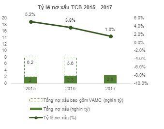 Cơ cấu tài sản minh bạch và chất lượng: Nền tảng tăng trưởng cho TCB - Ảnh 4.