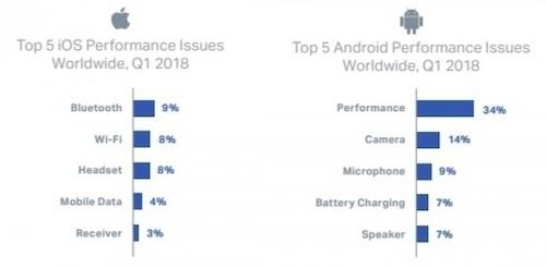 iPhone và điện thoại Android tân trang gặp lỗi gì nhiều nhất - Ảnh 1.